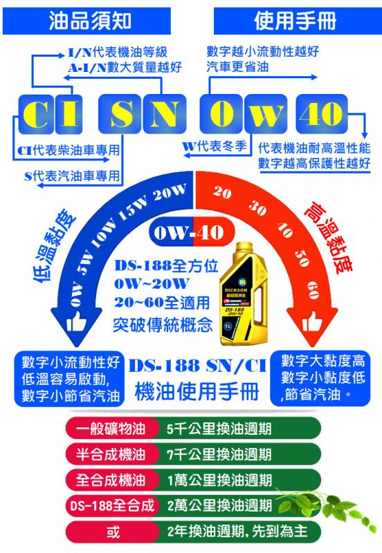 機車機油推薦-迪克森DICKSON全合成機油,機車保養 (3A).png