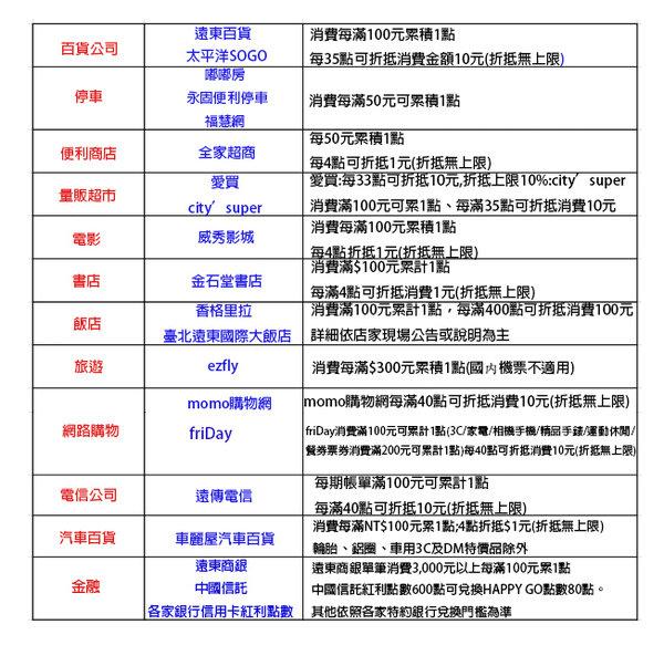 HAPPY GO Pay使用教學,最懂女人心的行動支付 (24).jpg
