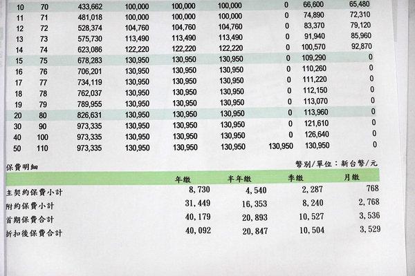 保費繳不出來怎麼辦,保單解約、保單貸款哪種划算 (3).JPG