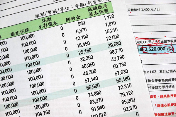 保費繳不出來怎麼辦,保單解約、保單貸款哪種划算 (7).JPG