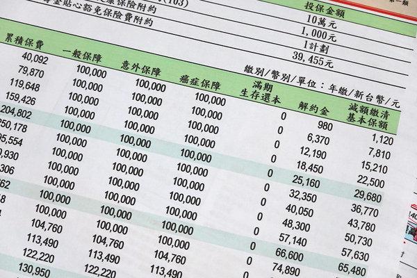 保費繳不出來怎麼辦,保單解約、保單貸款哪種划算 (9).JPG