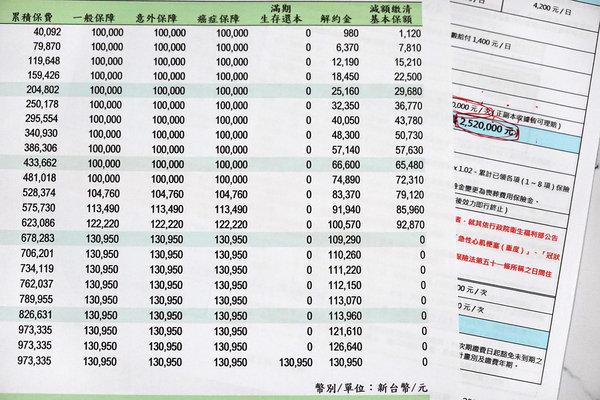 保費繳不出來怎麼辦,保單解約、保單貸款哪種划算 (5).JPG