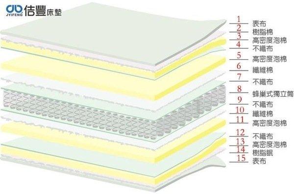 床墊層數.jpg