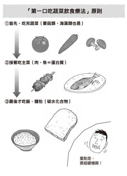 第一口吃蔬菜飲食療法原則.jpg