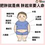 肥胖就是病 胖起來要人命